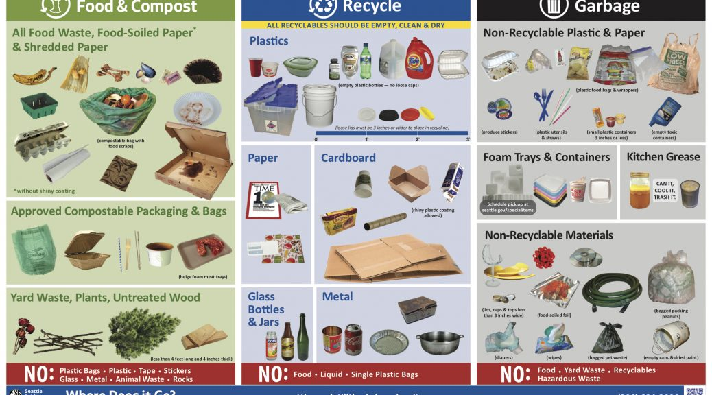 Graphic showing what items can be recycle, composted or tossed